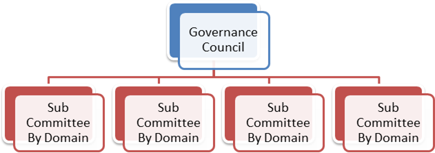 Understanding It Grc In Higher Education It Governance