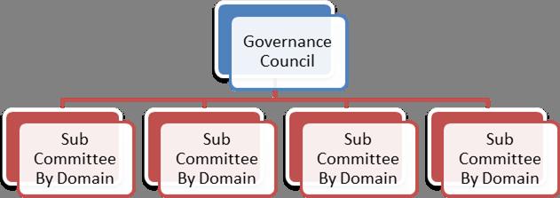 understanding it grc in higher education  it governance
