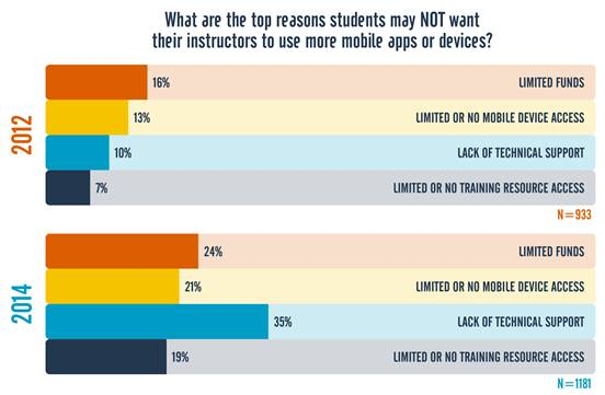 Figure 9. Reasons students cited for NOT wanting instructors to use mobile devices, 2012 and 2014