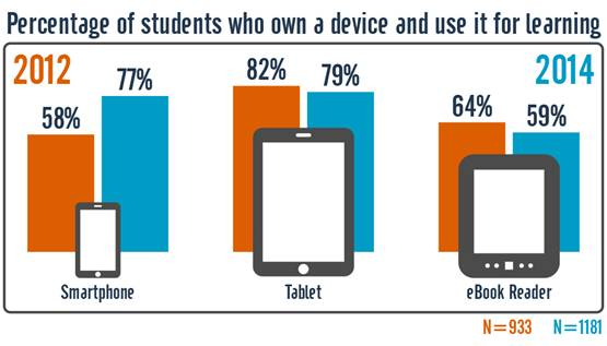 Figure 10. Device use for learning, 2012 and 2014