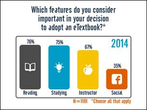 Exploring students e textbook practices in higher education educause students preferences for e textbook features fandeluxe Images