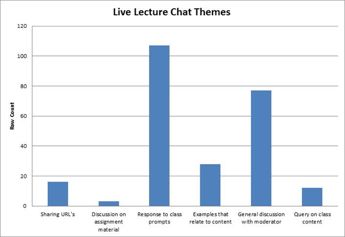 Thematic analysis results of live lecture chat logs