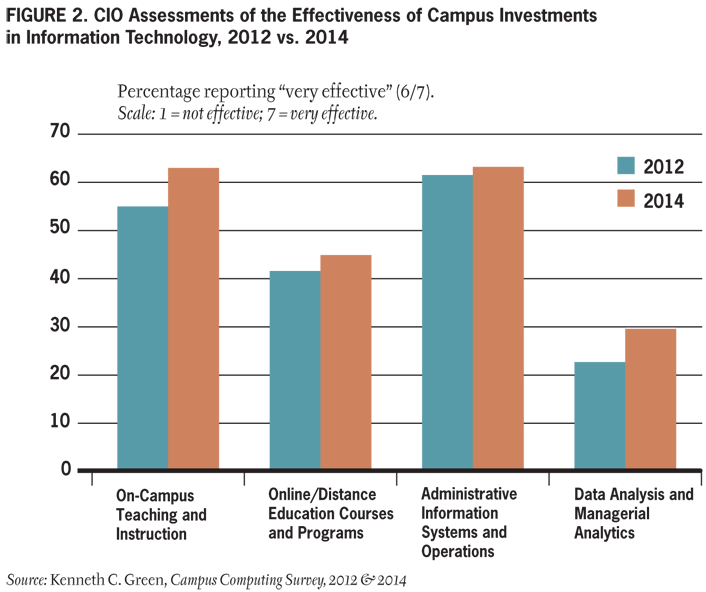 Figure 2. CIO Assessments of the Effectiveness of Campus Investments in Information Technology, 2012 vs 2014