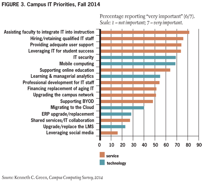Figure 3. Campus IT Priorities, Fall 2014