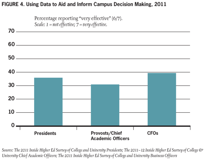 Figure 4. Using Data to Aid and Inform Campus Decision Making, 2011