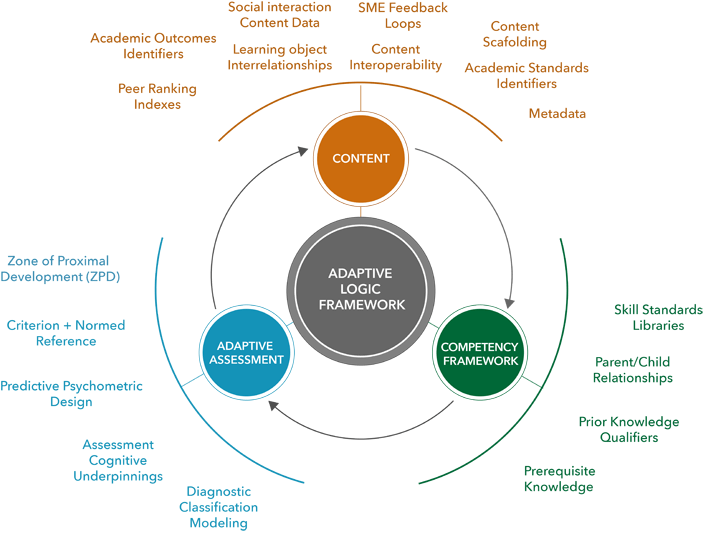 Adaptive Learning Systems Surviving The Storm Educause