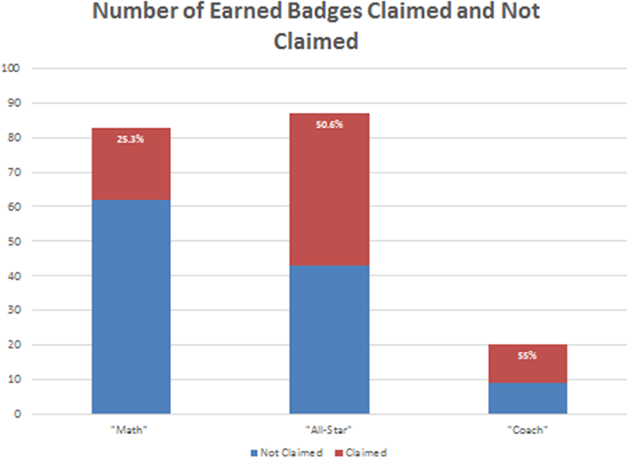 Figure 9. Number of earned badges claimed vs. not claimed