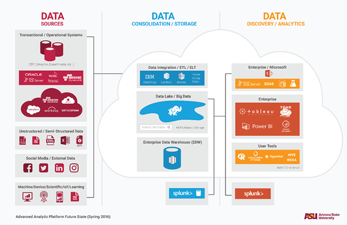 data lake platform Institutional Analytics and the Data Tsunami | EDUCAUSE