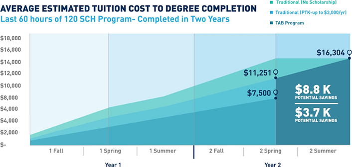 Figure 3. Estimated tuition for three categories of TAB students