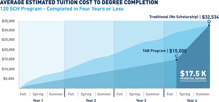 Figure 4. Estimated average tuition for TAB students