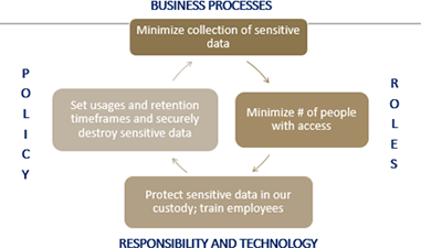 Figure 1 - Security as a business problem