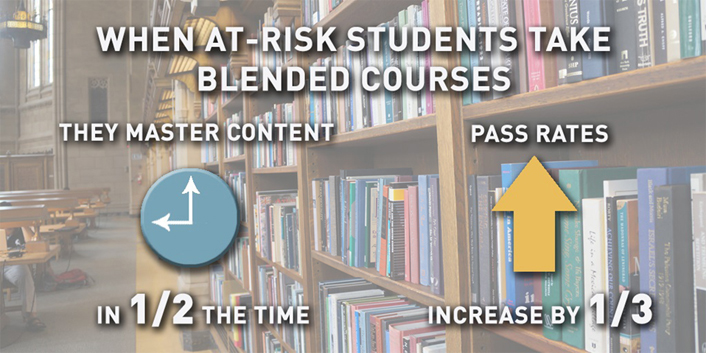 When at-risk students take blended courses they master content in half the time and pass rates increase by one-third
