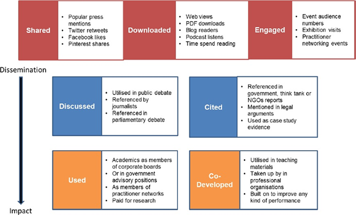 Figure 1. Examples of types of impact metrics tracking how research has been used
