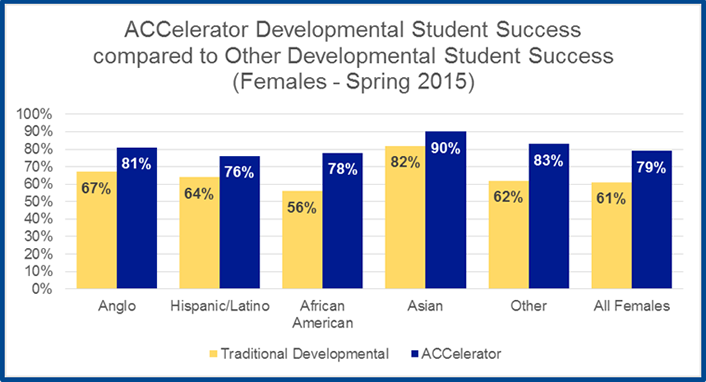Figure 4. Developmental student success rates for women (spring 2015)
