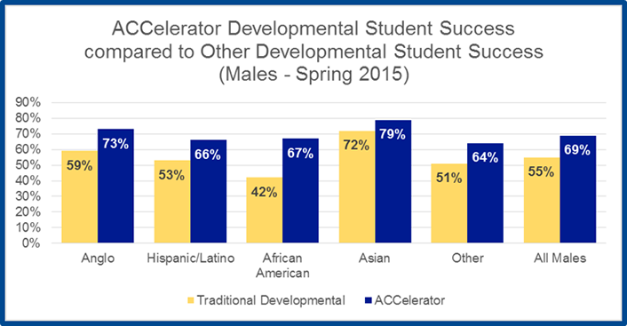 Figure 5. Developmental student success rates for men (spring 2015)