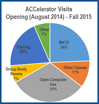 Image 1 - Student visits to the ACCelerator in its first year of operation
