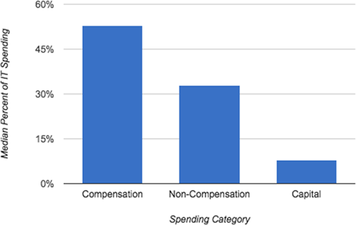 Figure 2. Compensation, non-compensation, and capital expenses as a percentage of total IT spending: 2015 (Chart contains median values across all institutions causing the percentages to not sum to 100 percent.)
