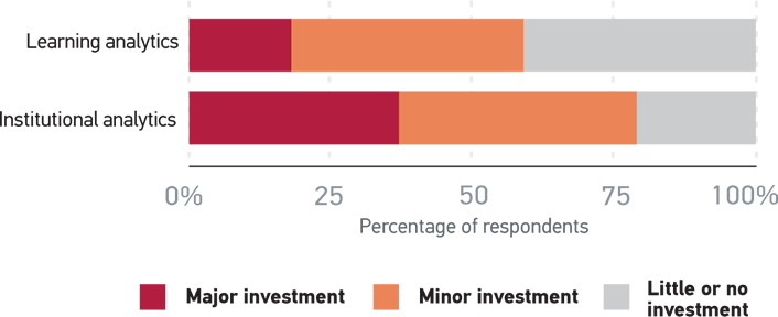 Figure 2. Investment in Analytics