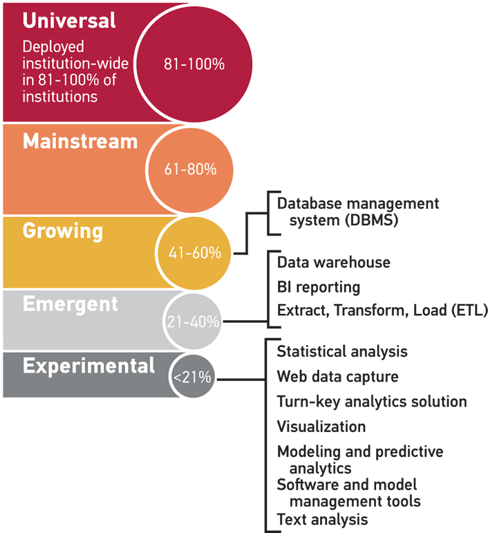 Figure 4. Analytics Deployment Index