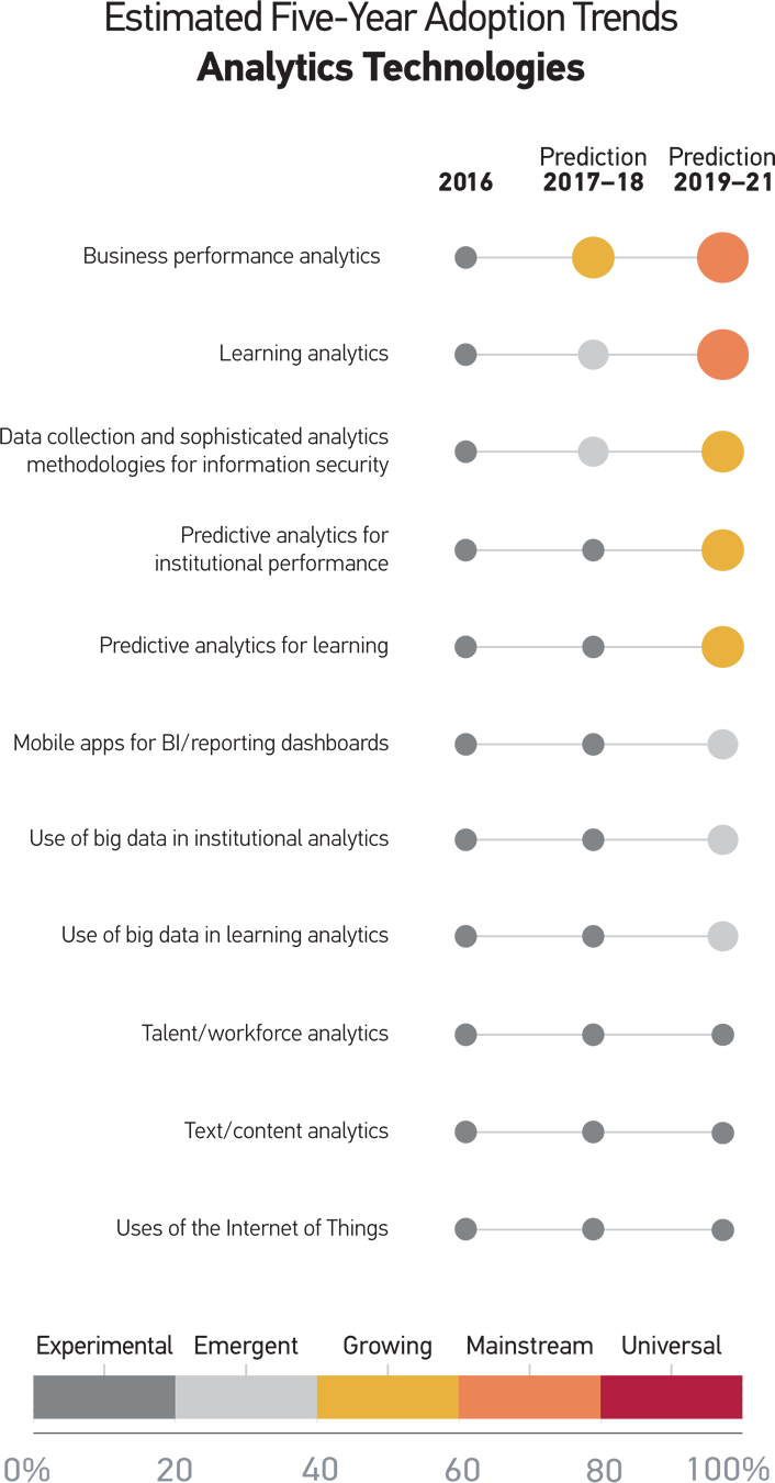 Figure 5. Estimated Five-Year Adoption Trends for Analytics Technologies