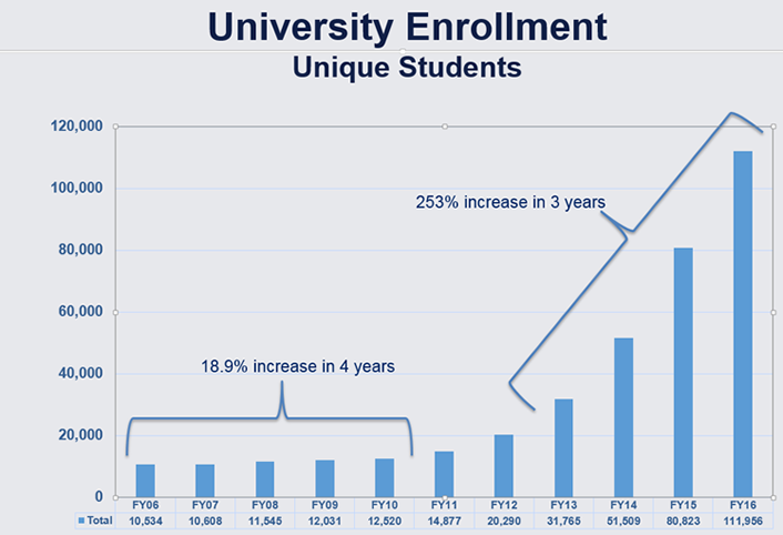 Figure 1. Online student enrollment growth at SNHU over time