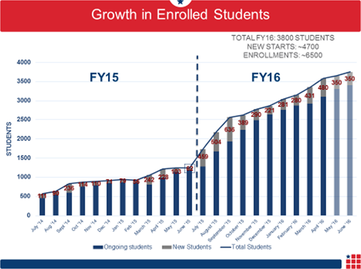 Figure 2. Enrollment growth at College for America