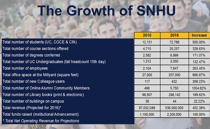 Table 1. Growth across SNHU from 2010 to 2016