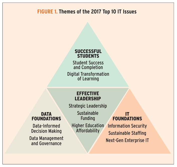 Top 10 It Issues 2017 Foundations For Student Success