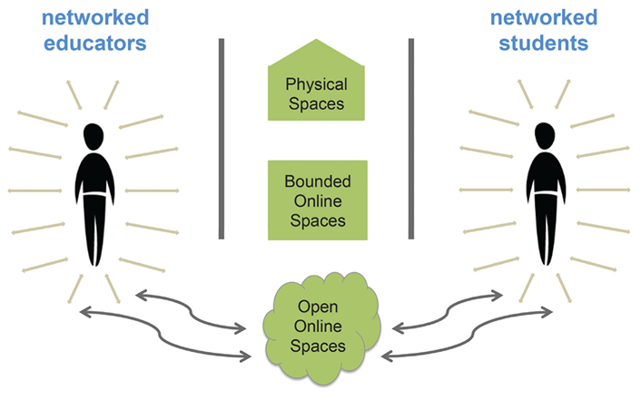 Figure 1. A Model for Networked Education (Credit: Image by Catherine Cronin, building on