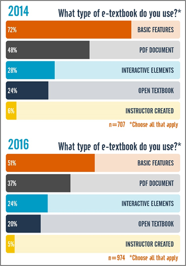Figure 2. Types of e-textbooks used, 2014 and 2016
