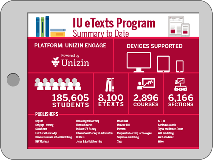 Indiana U etext initiative