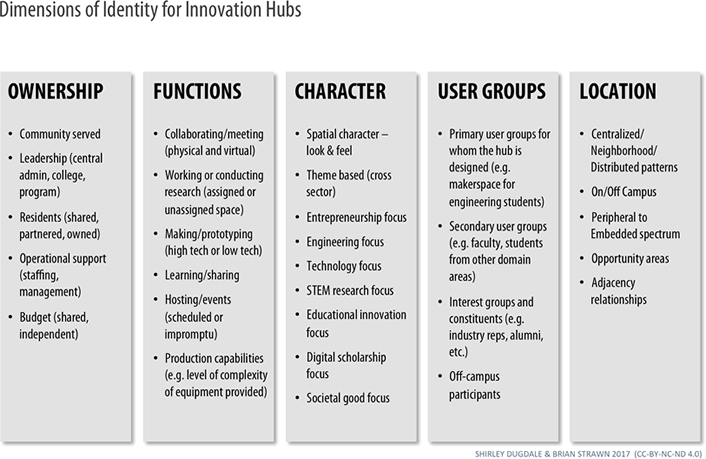 Figure 2. Factors to consider in analyzing or defining innovation hubs
