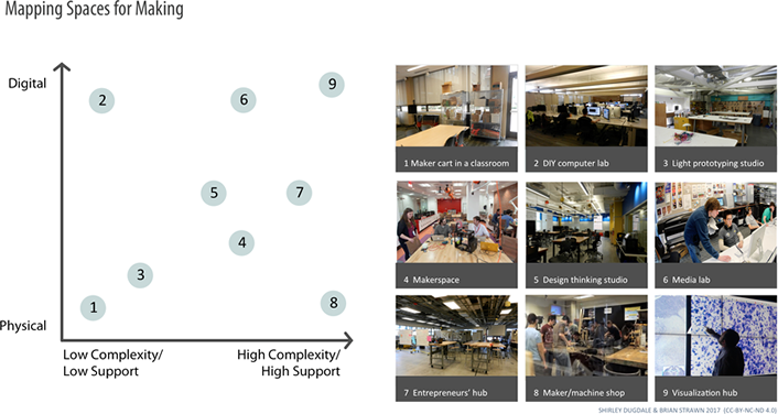 Figure 3. Mapping diversity in facilities for making