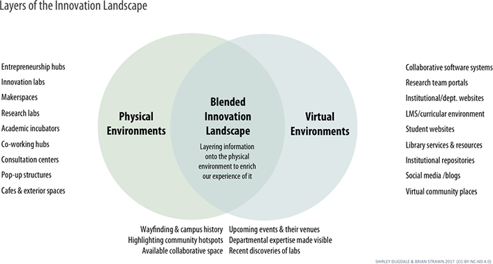 Figure 4. Layering information onto the Innovation Landscape