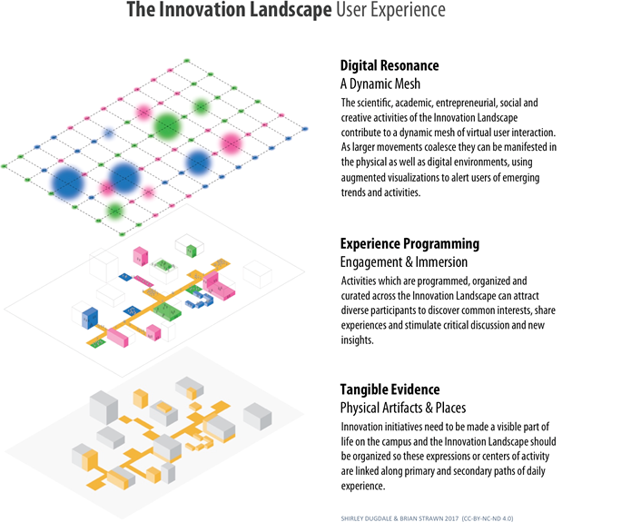 Figure 5. Creating engaging user experience in an Innovation Landscape