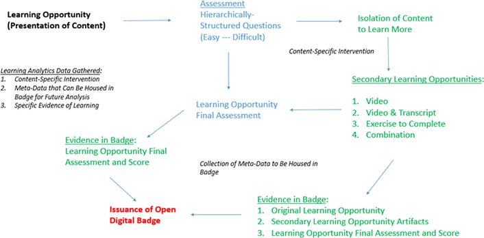 Figure 1. A model for using badges and learning analytics for differentiated assessment