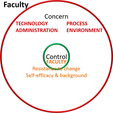 Figure 3. Barriers within faculty control
