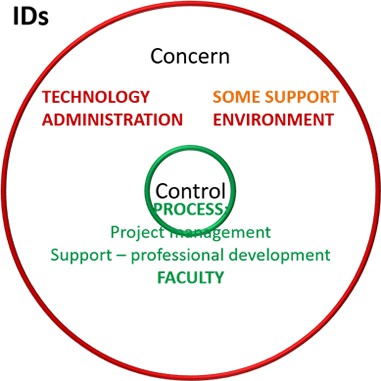 Figure 5. Barriers within instructional designers' control