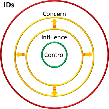Figure 7. Impact of working within inner circles