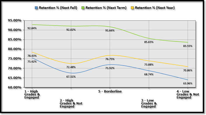 Figure 1. Freshmen and transfer retention by LMS grades and engagement, fall 2013