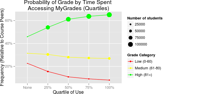 Figure 2.Student access to MyGrades and grades