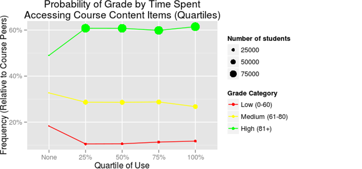 Figure 3. Student access of LMS content vs. grade