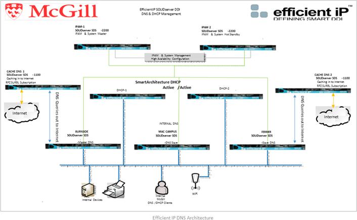 McGill University\'s Network Transformation | EDUCAUSE