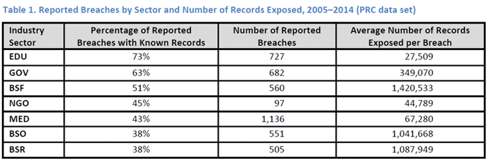 Table 1. Reported Breaches by Sector and Number of Records Exposed, 2005-2014 (PRC data set)