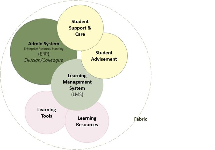 Figure 1. NC-CBE Digital Learning Environment