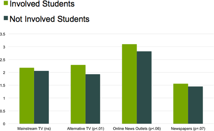 Figure 2. Student ratings of news outlet access before the election (n = 198)