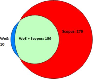 Figure 1. Spanish journals in the Web of Science and Scopus indexes in 2015