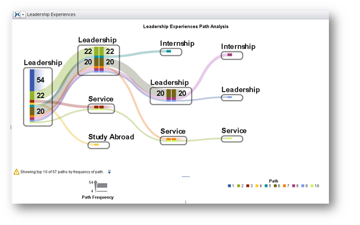 Figure 7. Most frequent experiential paths for the leadership experience cohort