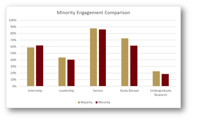Figure 8. Normalized four-years rates of experiential engagement by demographic