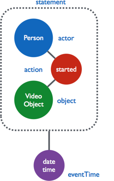 Figure 1. A simple Caliper event statement for a video interaction